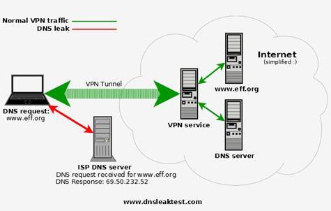 dnsleak_VPN