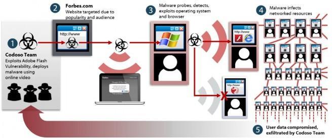 forbes sirve como herramienta para infectar usuarios con malware