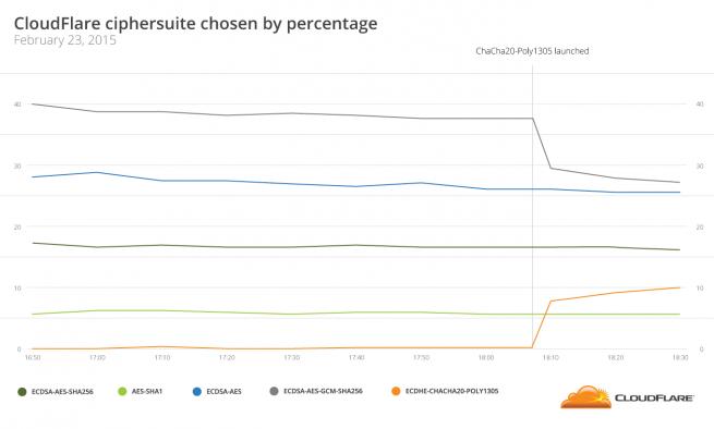 illustration-ciphersuite-percentage-ssl-week