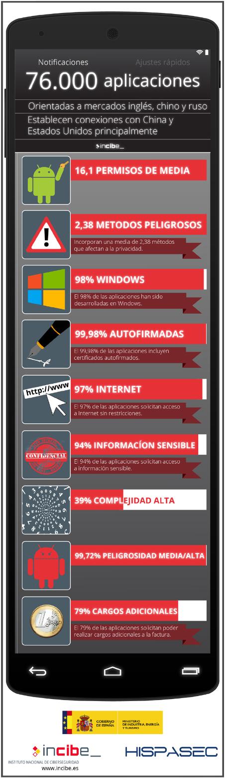 infografia_estudio_android
