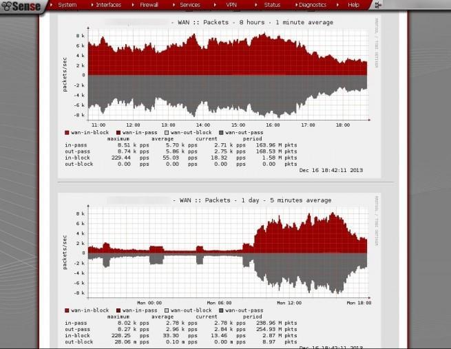 pfsense versión 2.2 con mejoras