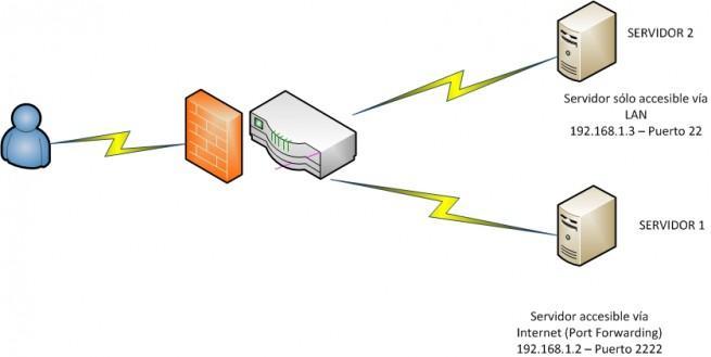 winscp_ssh_tunneling_esquema