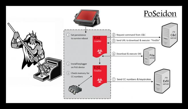PoSeidon malware tpv foto 1