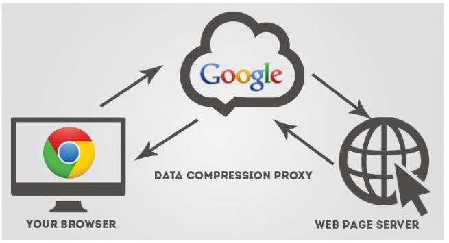 data saver ahorro datos tarifa internet movil