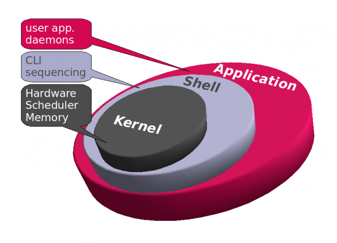 Cómo funciona el Kernel de Linux