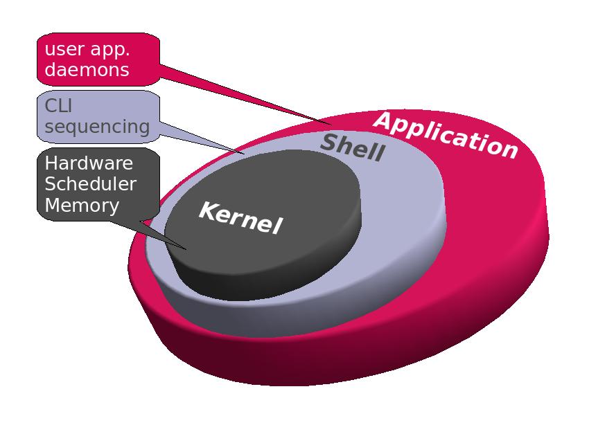 version kernel: