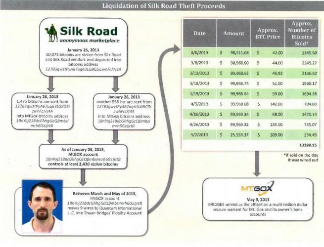 silk road agentes declarados culpables