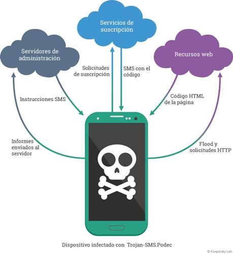 troyano sms infecta usuarios de dispositivos android