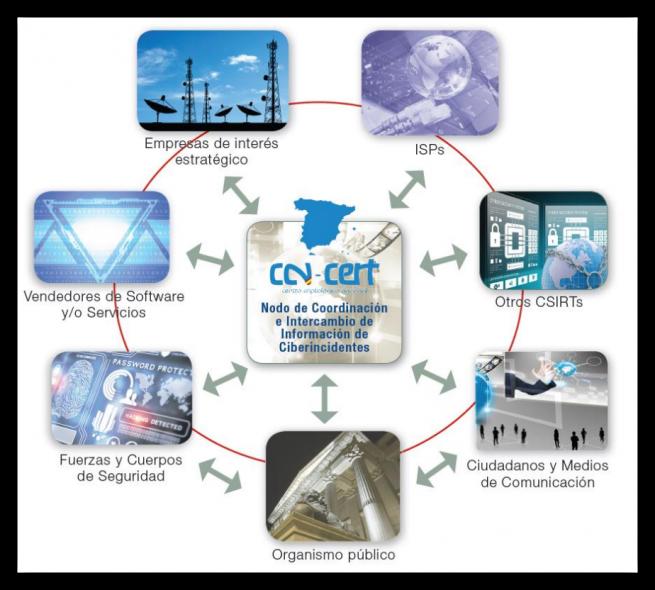CCN-CERT gestion de ataques informaticos foto