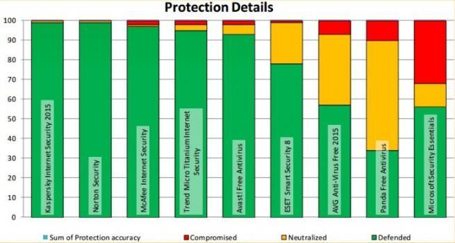 mejores antivirus para windows