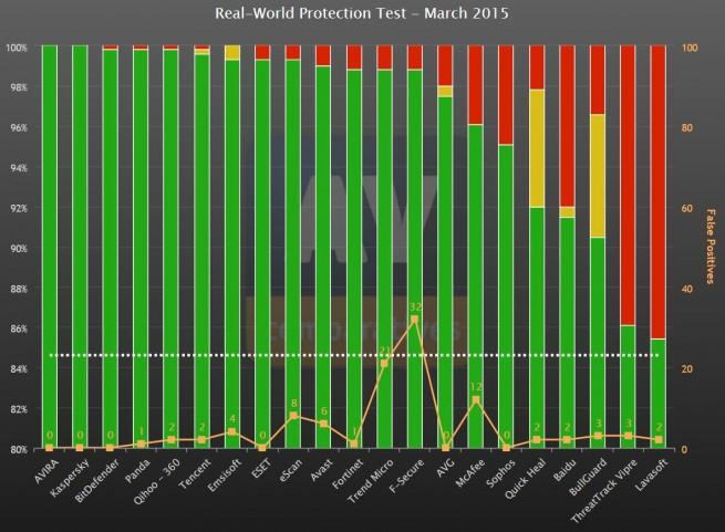 pruebas de antivirus trucadas paea obtener buenos resultados en los test