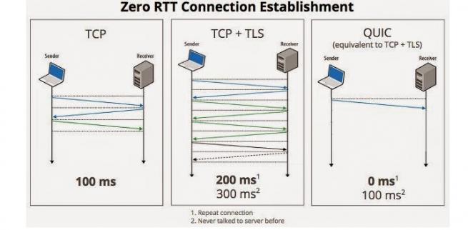 quic el protocolo de baja latencia de google