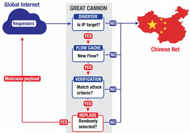 the great acnnon censura del gobierno de china