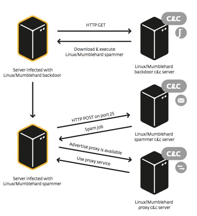 mumblehard malware servidores linux