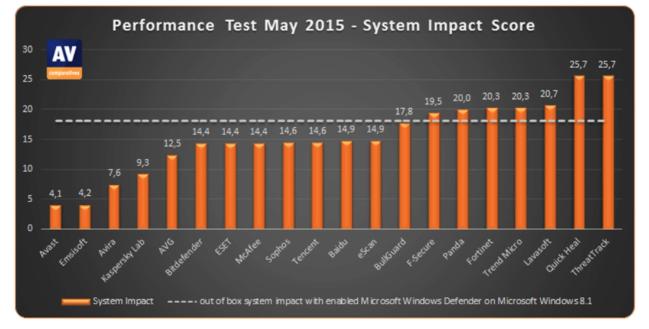 comparativa de antivirus rendimiento