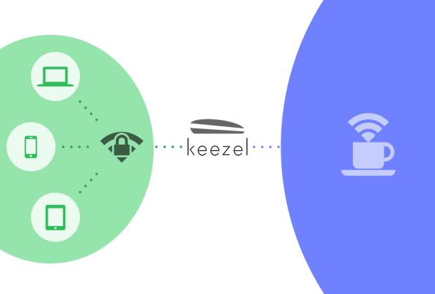 Funcionamiento interno de Keezel