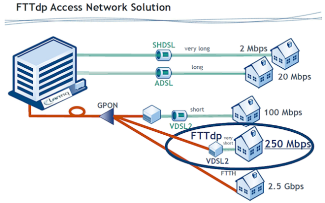 fttdp diagrama g.fast