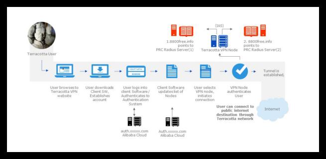 Cómo funciona la VPN Terracota