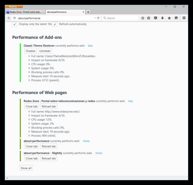 Vistazo general al monitor de rendimiento de Mozilla Firefox