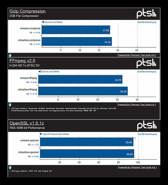 Comparativa de rendimiento de procesador entre VirtualBox y VMWare