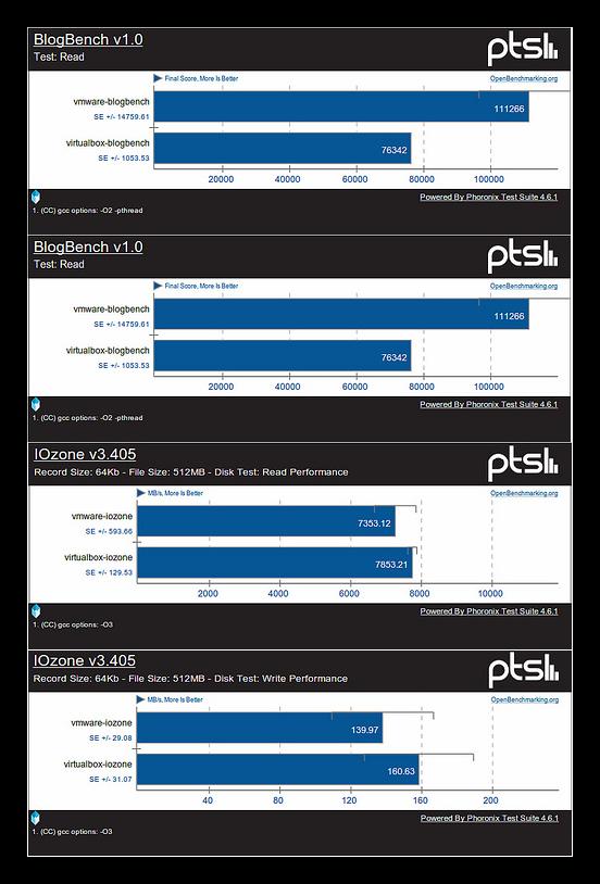 Comparativa de rendimiento de discos duros entre VirtualBox y VMWare