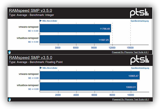 Comparativa de rendimiento de CPU entre VirtualBox y VMWare