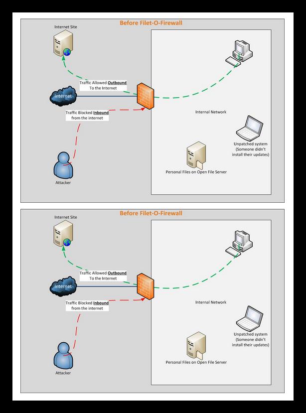 Ejemplo de ataque UPnP Filet-o-Firewall