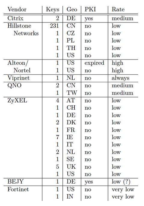Lista de fabricantes vulnerables a la fuga RSA HTTPS