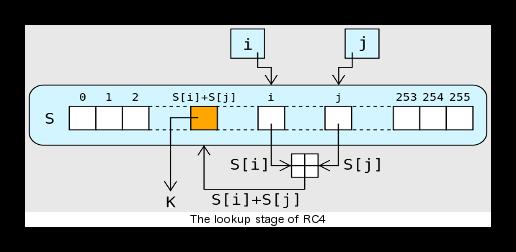 Cómo funciona la negociación RC4