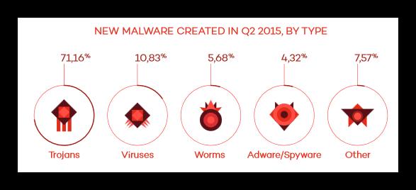 Nuevas amenazas de malware durante 2015 Q2