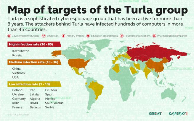 Objetivos de Turla, los piratas rusos
