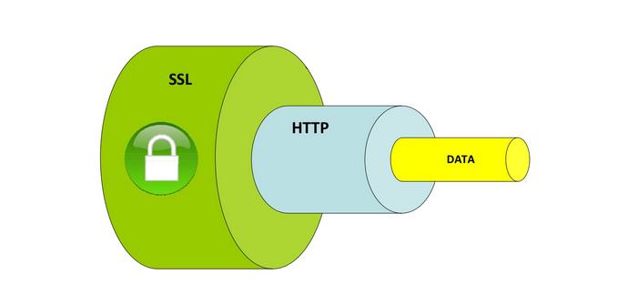 Tráfico HTTPS