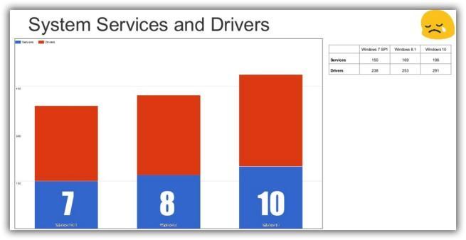 Análisis de seguridad de Windows 10 según Google, procesos y controladores de Microsoft