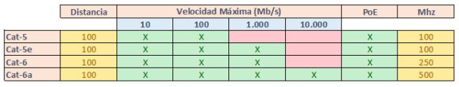 Clasificación cables de red según categoría