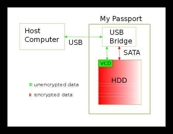 Cómo funciona el cifrado de un Disco Duro por Hardware