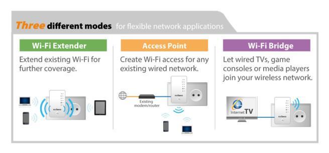 EW-7438AC_3-in-1_mode_extender_access_point_bridge