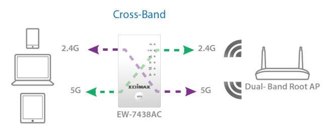 EW-7438AC_cross-band