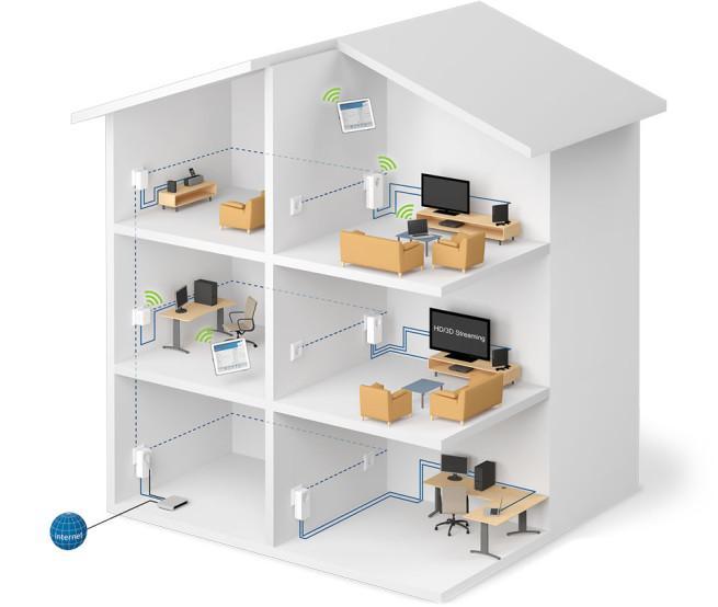 devolo dlan esquema de instalación en una vivienda