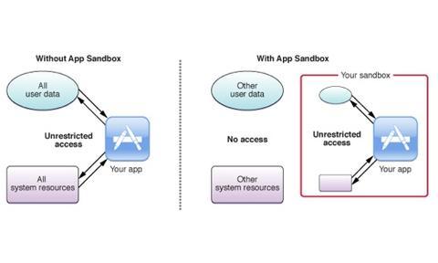 Análisis de aplicaciones con malware para Mac en sandbox