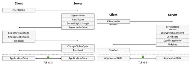 Diferencia TLS 1.2 vs TLS 1.3