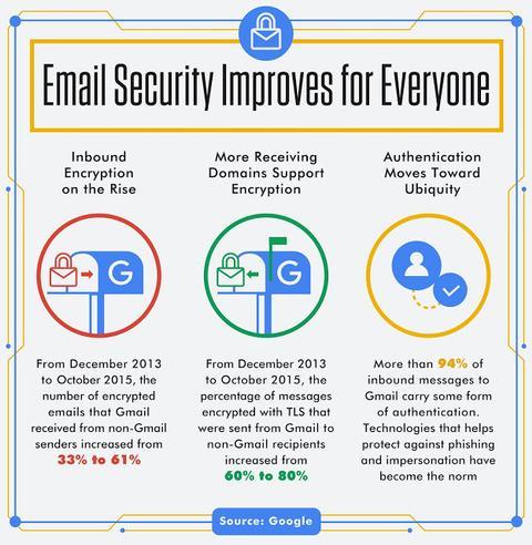 Mejoras en la seguridad de Gmail para todos