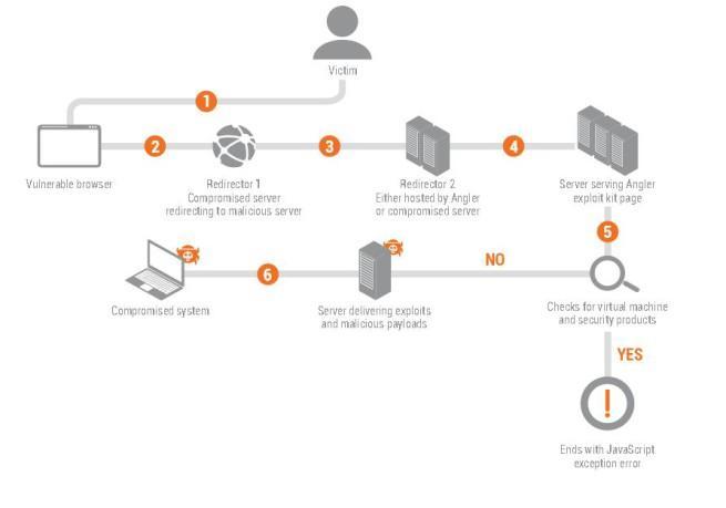 cryptowall 3.0 recaudación 325 millones de dolares