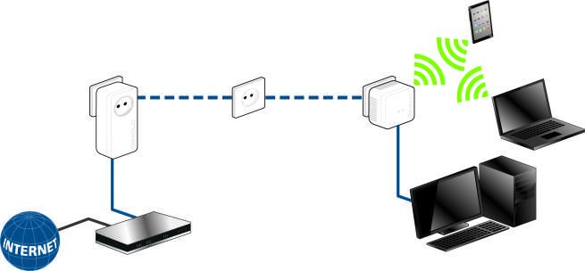 devolo dlan 550 wi-fi esquema de instalacion