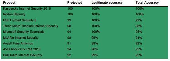 microsoft security essentials mejora resultados deteccion