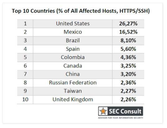 países más vulnerables en conexiones seguras HTTPS y SSH
