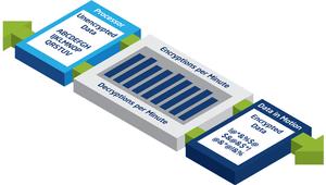 Qué es AES-NI y por qué es tan importante en los servidores NAS (domésticos y profesionales)