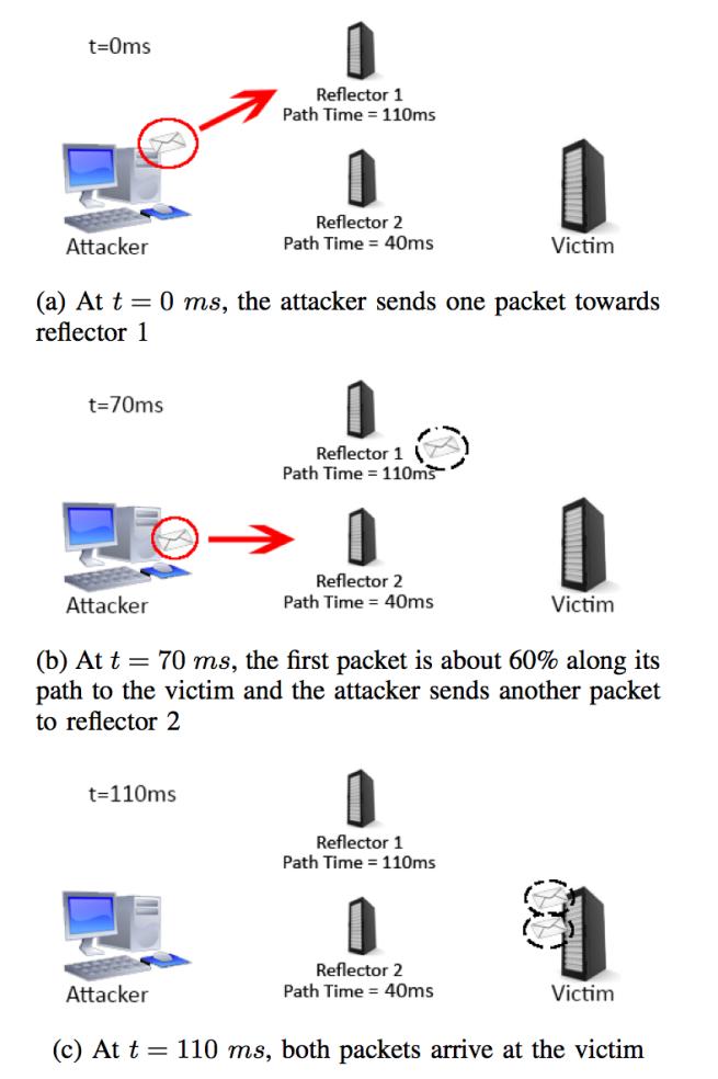 Ataques DDoS Time Lensing