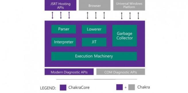 Chakra, el motor JavaScript de Microsoft Edge