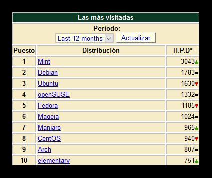 Distribuciones Linux más visitadas