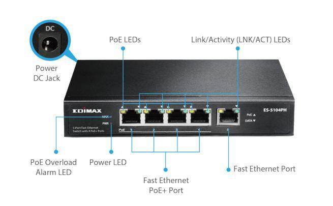Edimax ES-5104PH esquema de conectores y LEDs